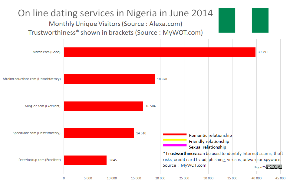 On line dating services in Nigeria in June 2014Monthly Unique Visitors (Source : Alexa.com)Trustworthiness* shown in brackets (Source : MyWOT.com)