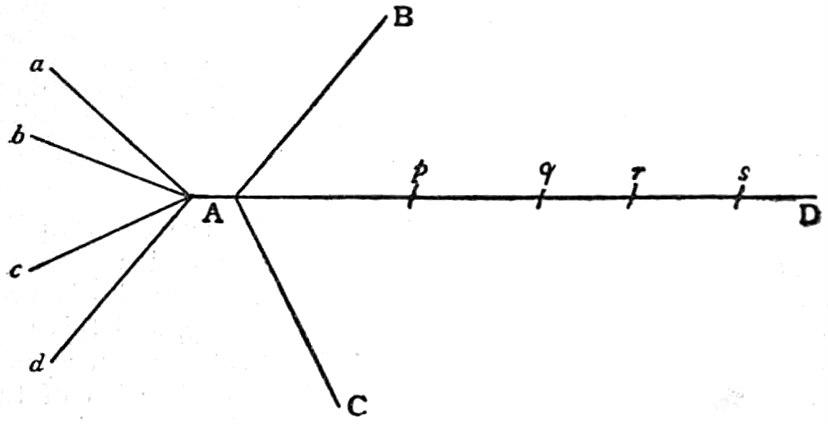 Fileeb1911 Railways Diagram To Illustrate Use Of Shunting Yards