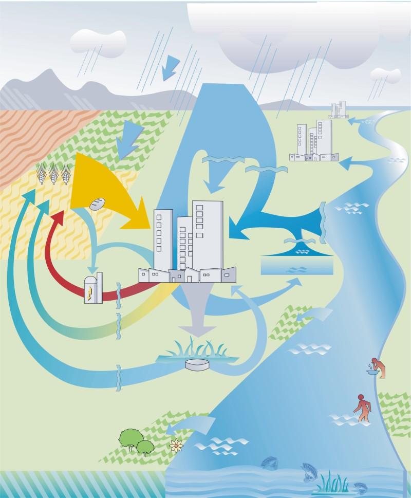 Ecological Sanitation Wikipedia