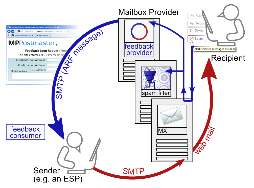 email filefeedback loop emailpng wikimedia commons