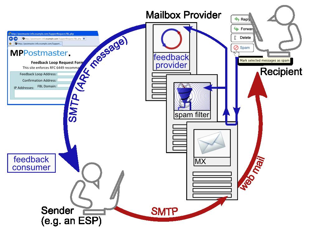 Testing Feedback Loop of The Feedback Loop Blue