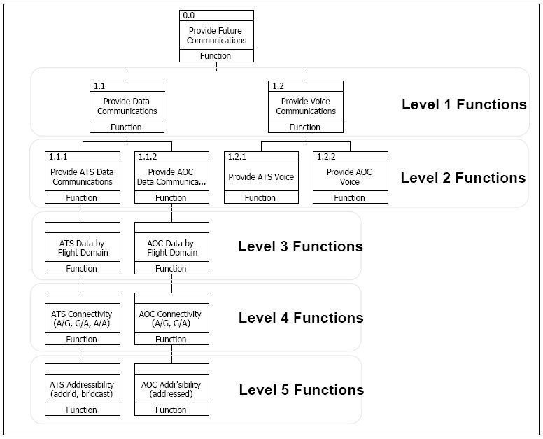 File Functional Hierarchy Derived From Structured Analysis