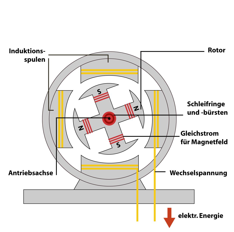 Solarthermische Kraftwerke: Parabolrinnenkraftwerk
