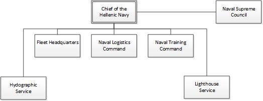 Hellenic Navy - Wikipedia