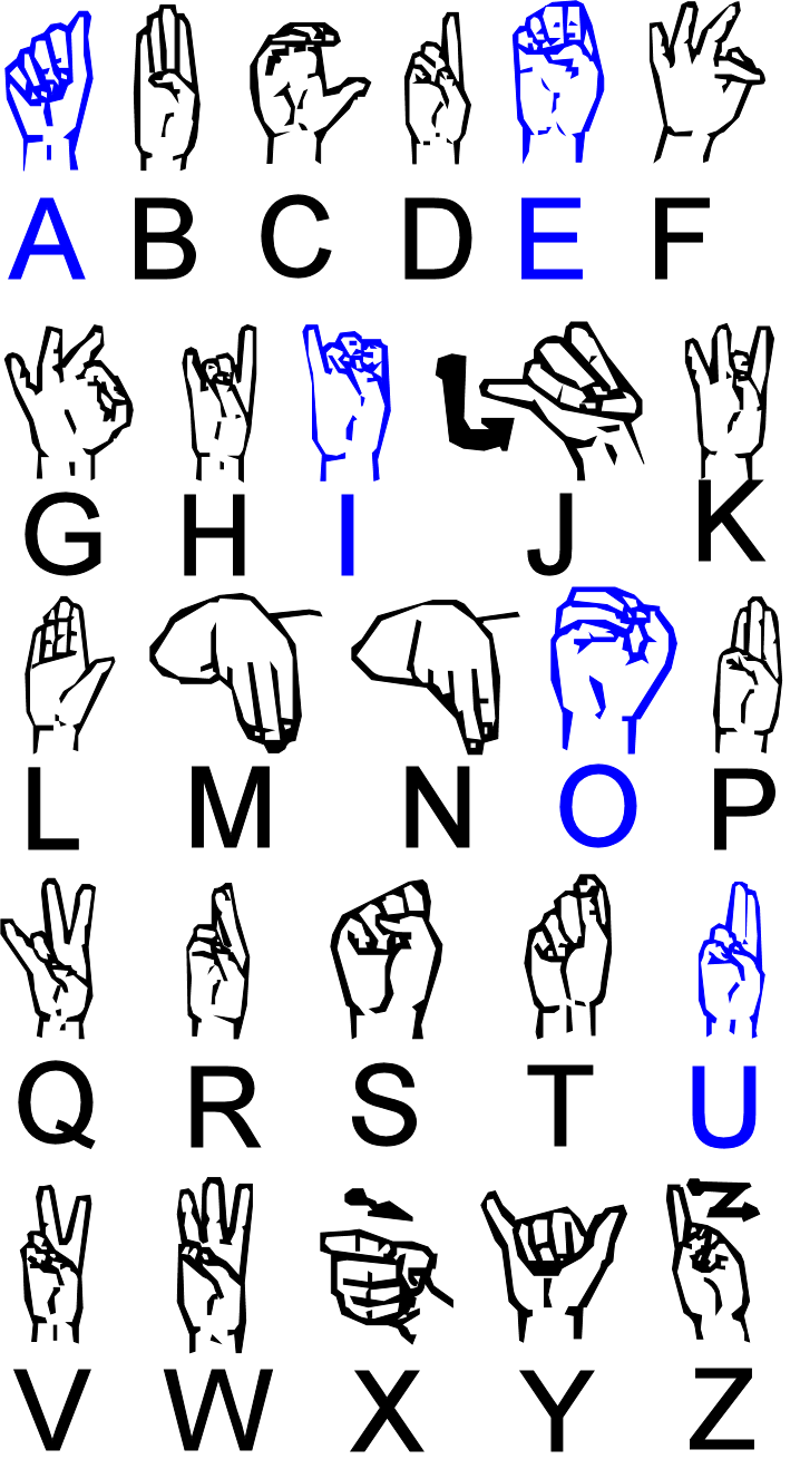 File:Irish Sign Language ABC's.png - Wikimedia Commons