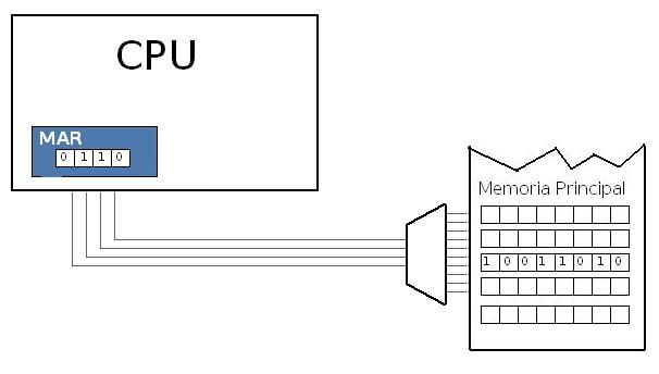 Memory Address Register (MAR).jpg