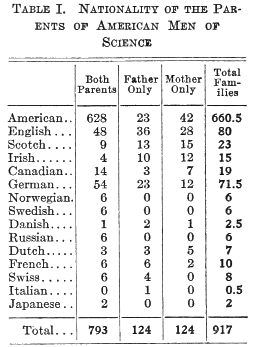 PSM V86 D509 Parents' nationalities of scientists.png