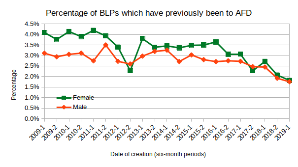 Percentage of BLPs which have previously been to AFD, by date of creation and gender
