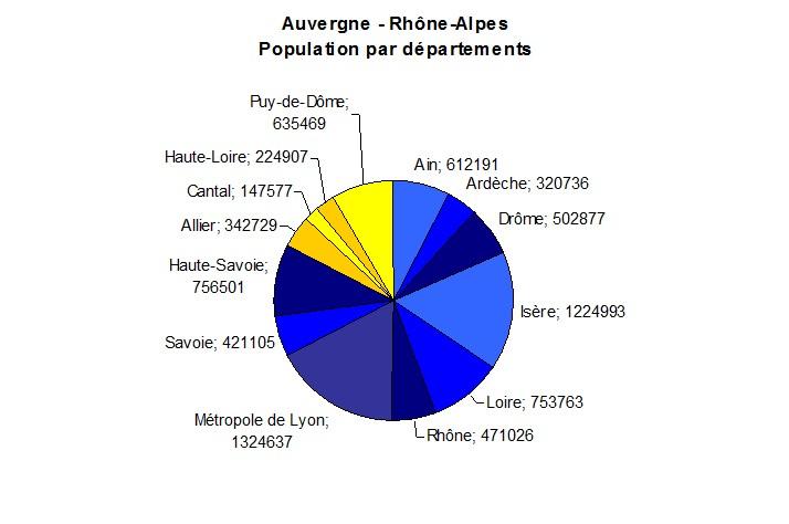 Nombre D Habitants Villes Du Loiret