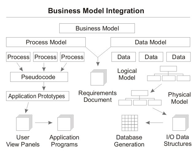 File Process And Data Modeling Jpg Wikimedia Commons