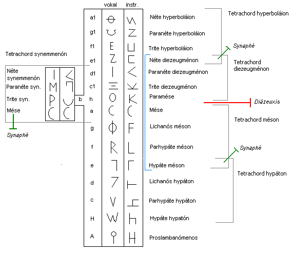 Depiction of the ancient Greek Tone system