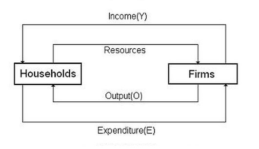 Income Flow Chart: Two sector circular flow diagram.jpg - Wikimedia Commons,Chart
