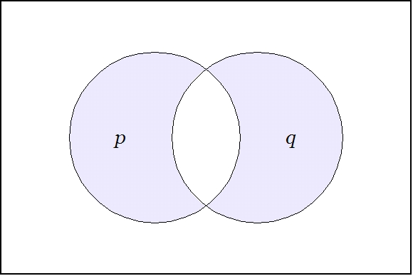 The Venn Diagram: Venn Diagram of sets (PQ).jpg - Wikimedia Commons,Chart