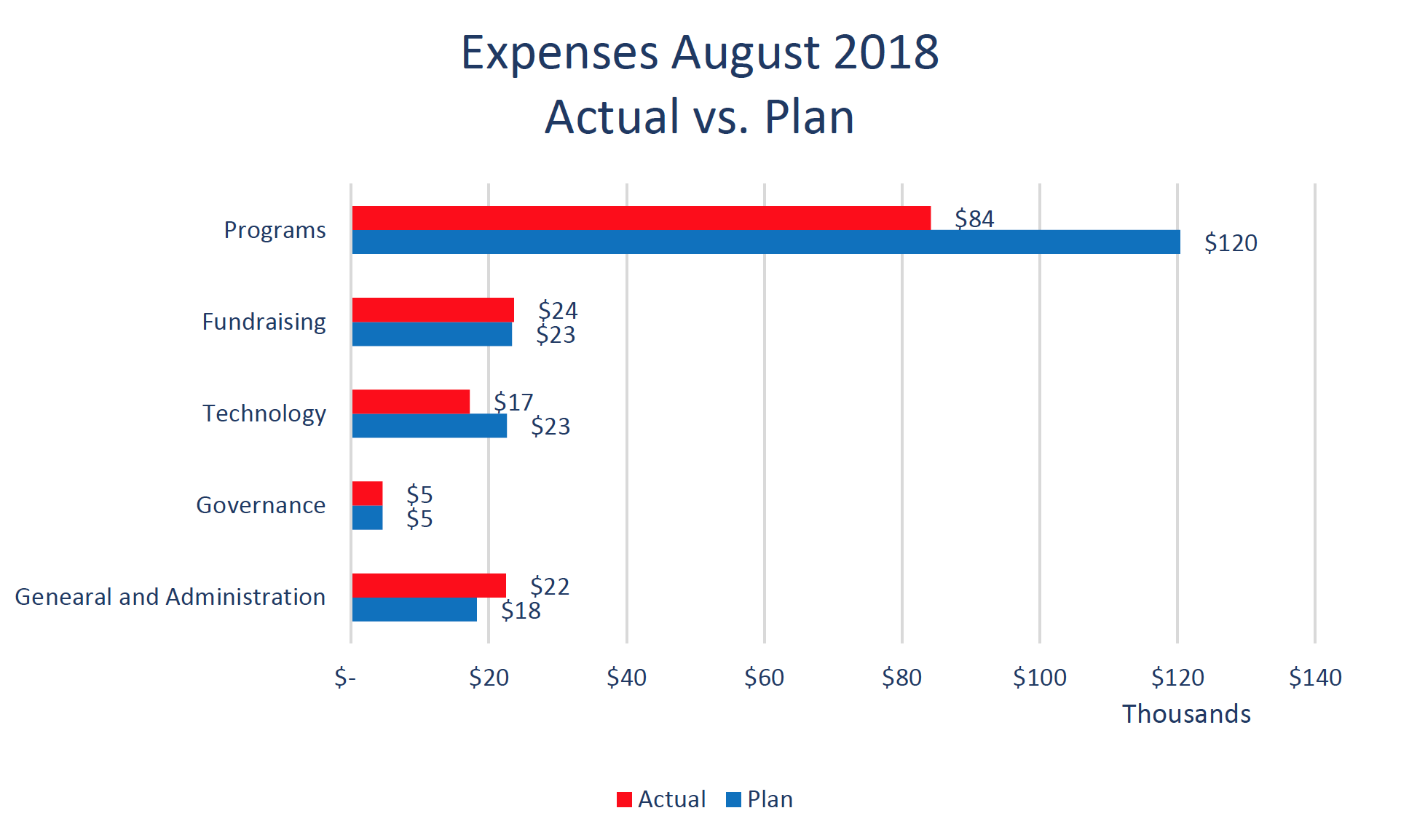 File:Wiki Education expenses 2018-08.png