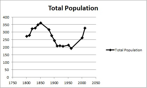 Waterleys Population time series, as reported by the Census of Population, 1801–2011