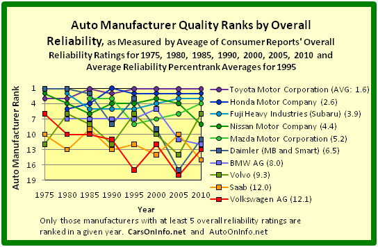 File 1975 To 2010 Auto Manufacturer Quality Ranks By