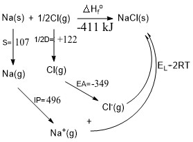 Born-Haber Cycle of NaCl