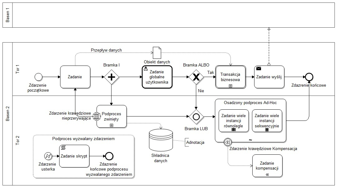 Bpmn on Bpmn Process Diagram Examples