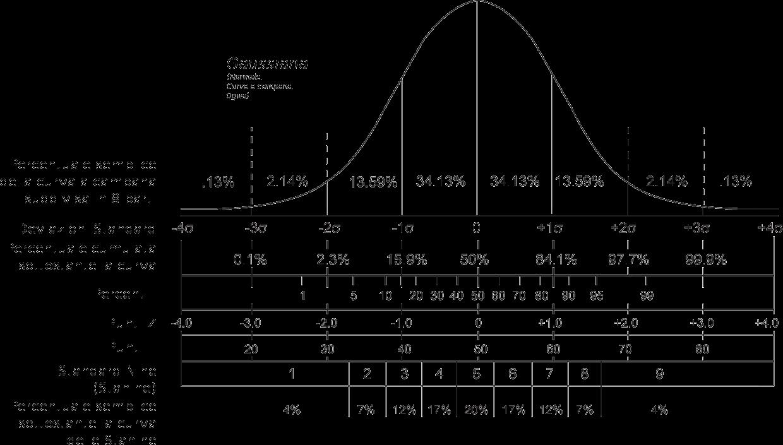 File:Curva a campana.png - Wikimedia Commons Z Score Table Percentile