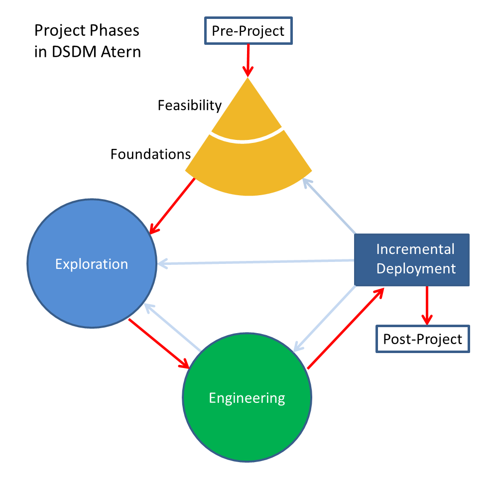 Project management approaches for dynamic environments