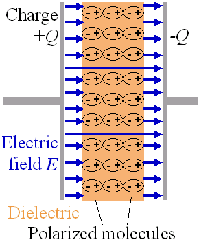 A capacitor with a dielectric