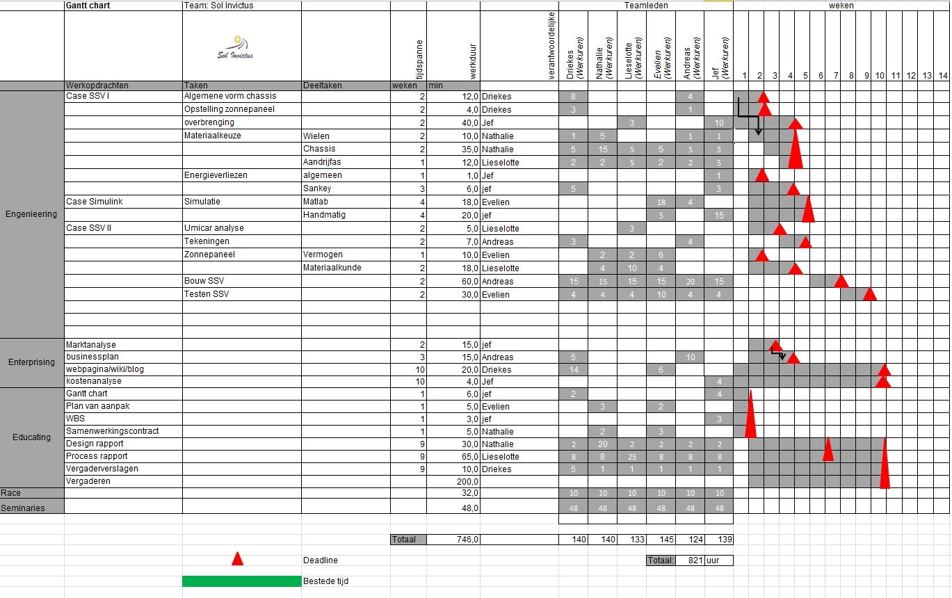 Gantt Chart Creator: Gantt Chart 26 02 2013.jpg - Wikimedia Commons,Chart