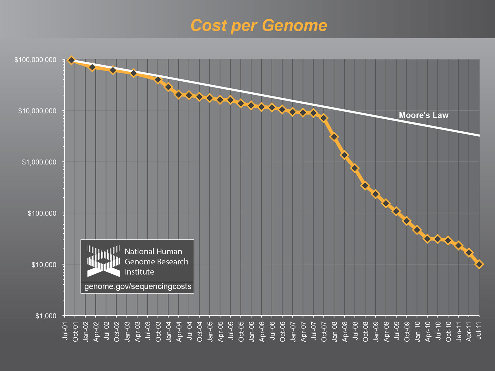 Genome sequencing costs 2011.jpg