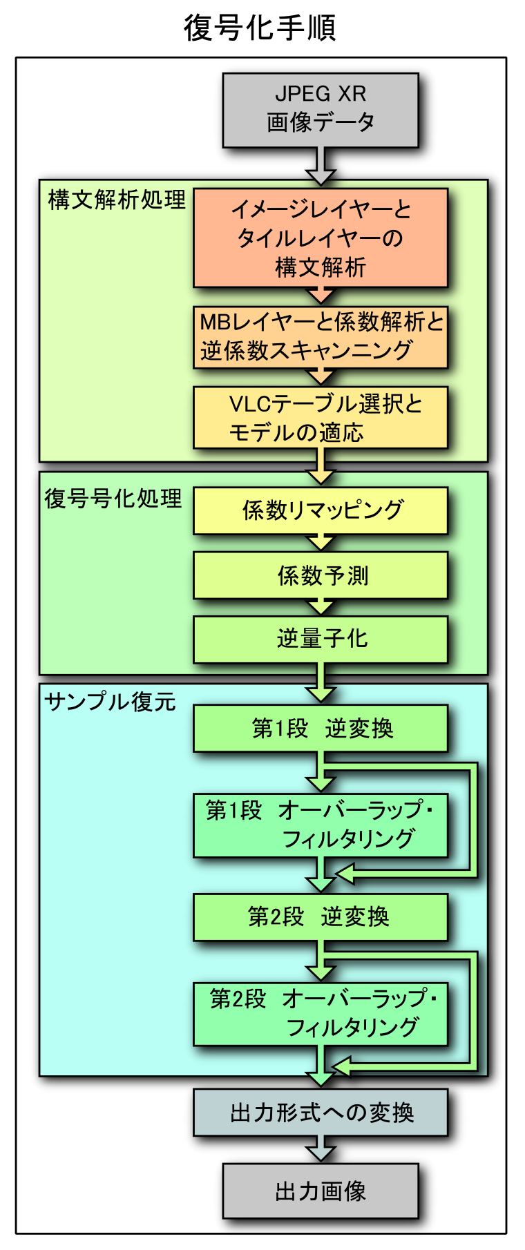 File:JPEG XR image decoding - block diagram (J).PNG