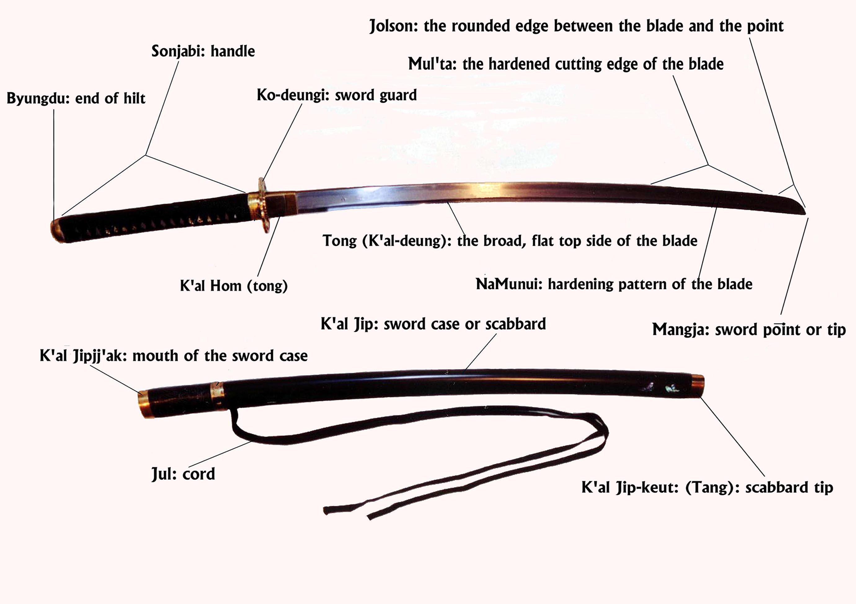 katana parts names