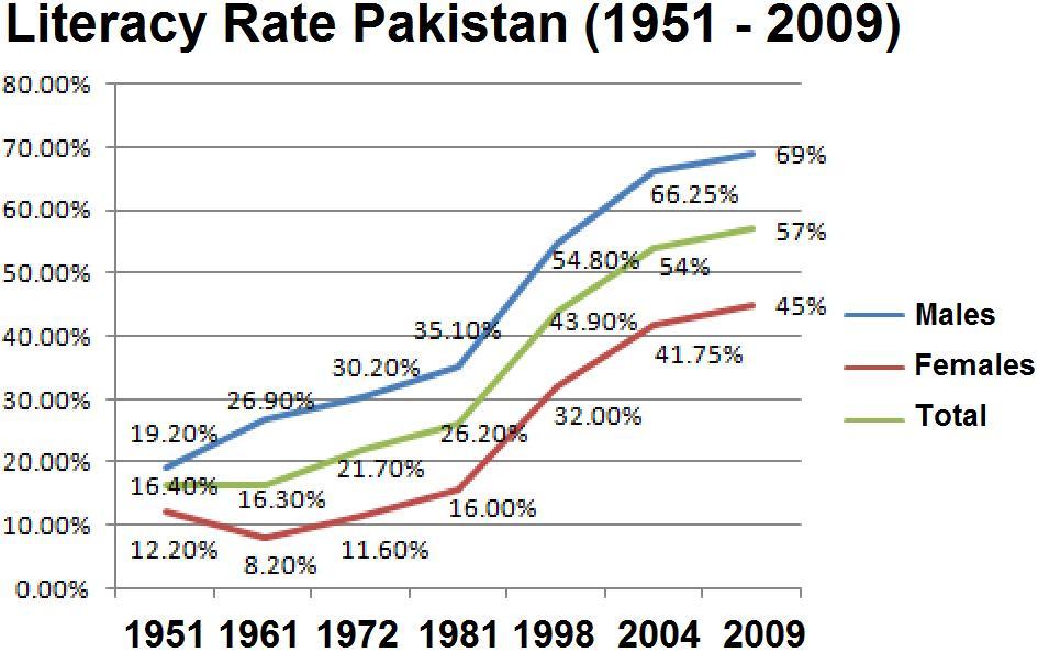 Trig Chart 30 45 60: Literacy Rate Pak.jpg - Wikimedia Commons,Chart