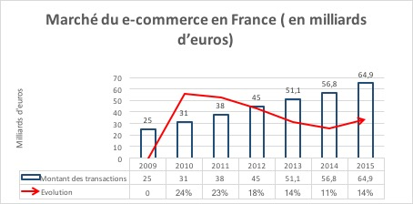 File:Marché du e-commerce.jpg - Wikimedia Commons