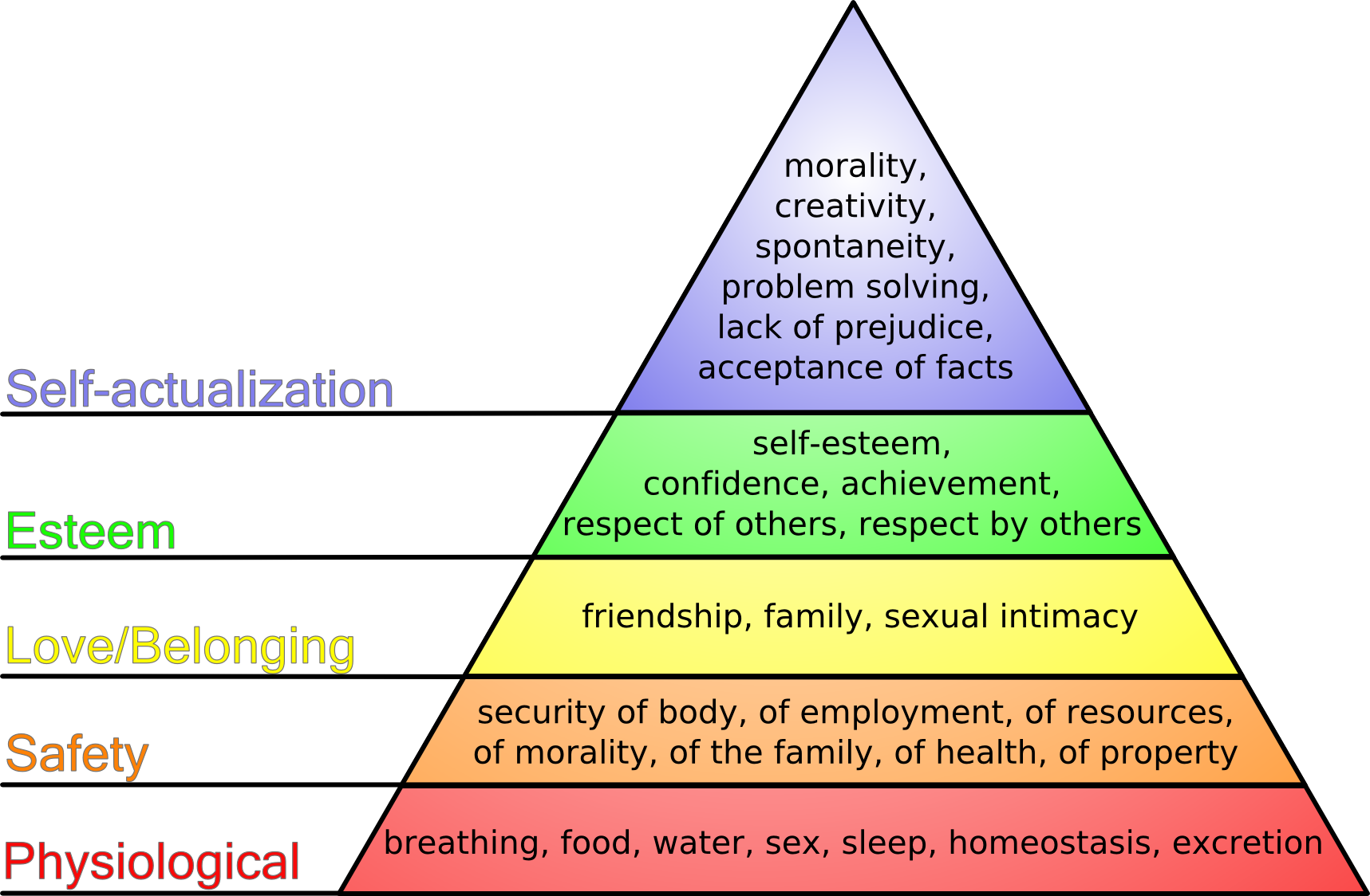File:Maslow's hierarchy of needs png  Wikimedia Commons