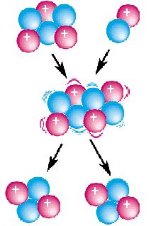 Lithium-6 - Deuterium reaction