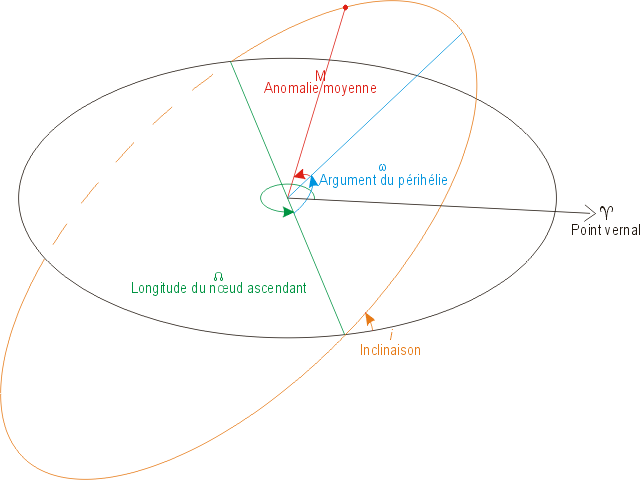 Orbite - Paramètres orbitaux – Bloody-libu - Urhixidur - File Upload Bot - Wikimedia Commons