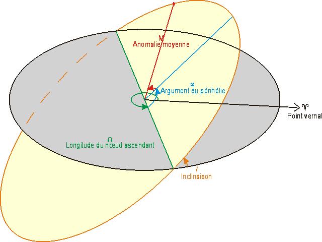 Orbite - Paramètres orbitaux – Bloody-libu - Urhixidur - File Upload Bot - Wikimedia Commons