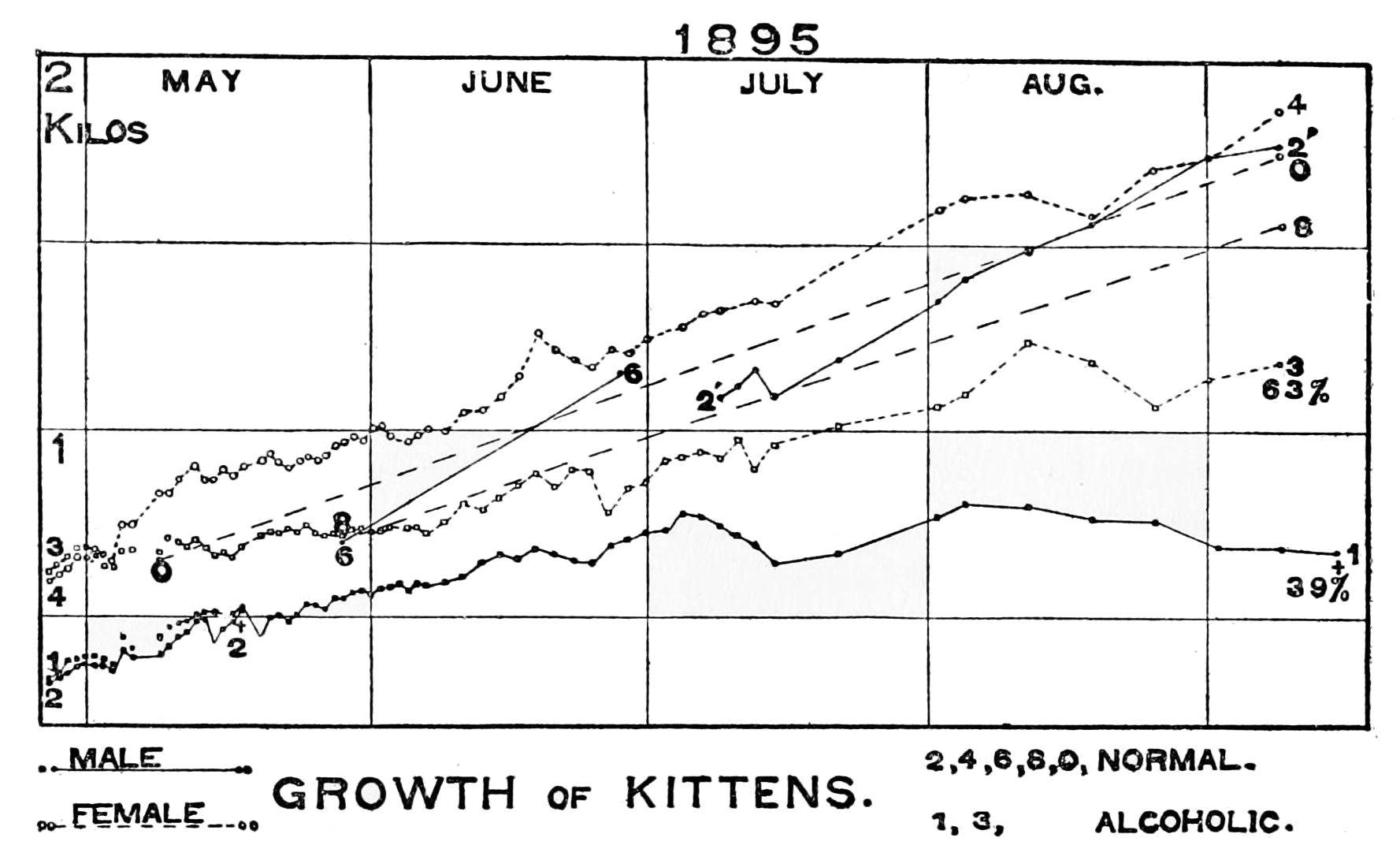 Height weight chart male female edgrafik height weight chart male female psm v50 d620 alcoholic vs normal kitten growth rate nvjuhfo Images