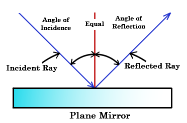 File Plane Mirror Png Wikimedia Commons
