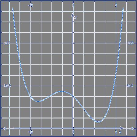 quartic graph - photo #9