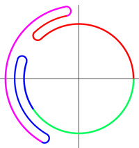 groupe fondamental - Cours de mathmatiques suprieures