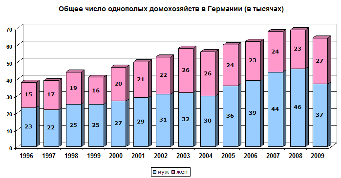 statistika-seksa-v-rossii