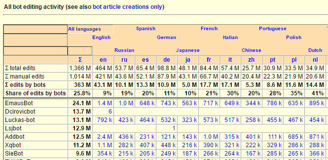 Screenshot Wikistats (detail) for user survey 3 (file).png