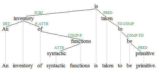 Syntactic functions 1