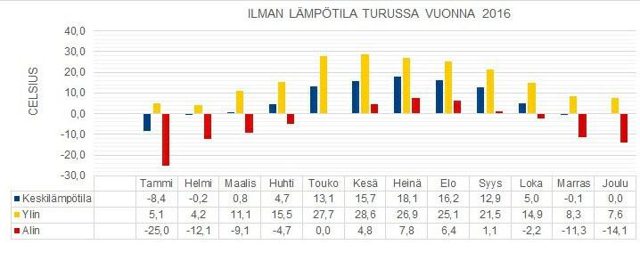 joulu 2018 lämpötila Tiedosto:Temperature in Turku at 2016. – Wikipedia joulu 2018 lämpötila