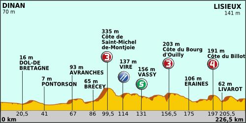 Tour de France 2011 etape 6 profil.png