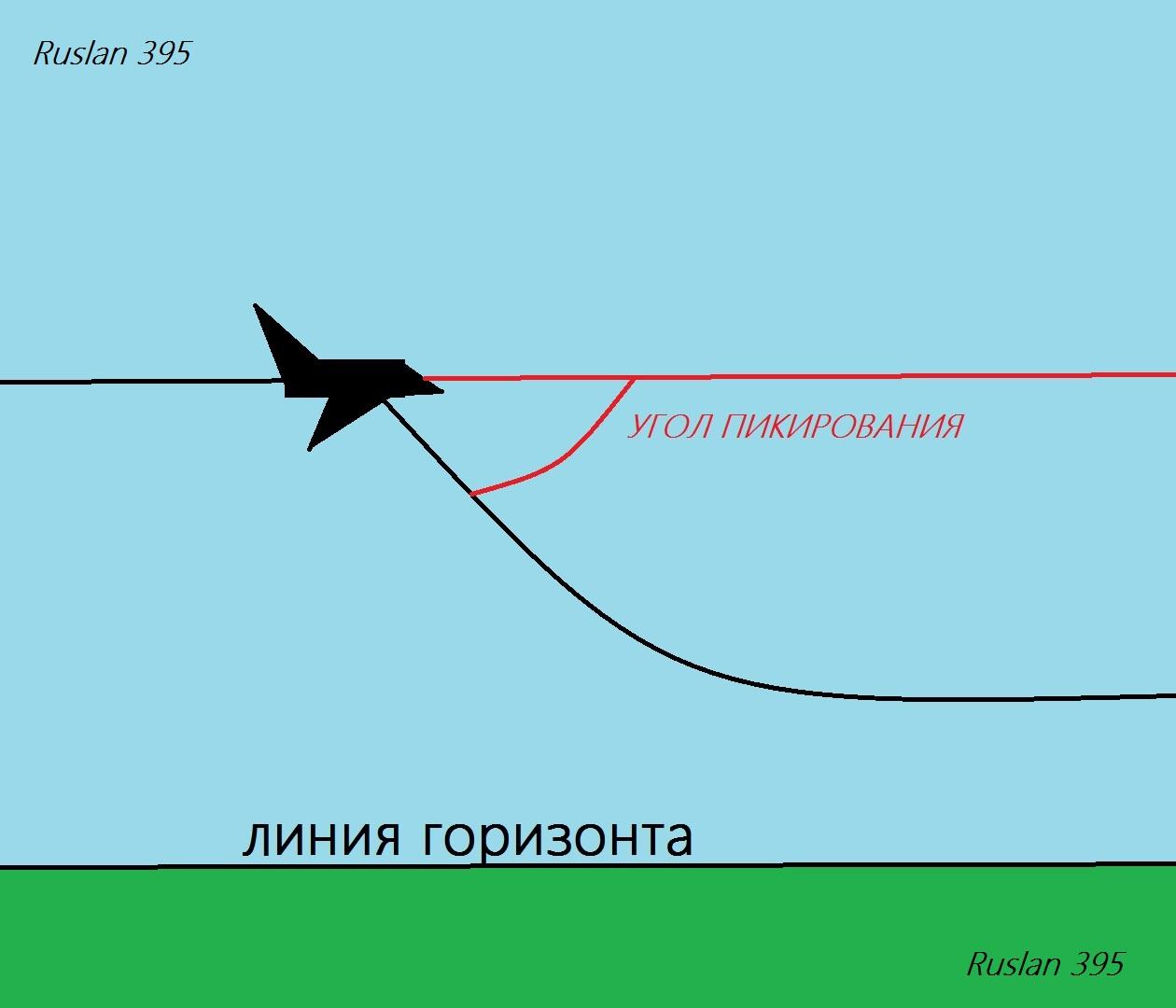 Горизонтальный полет самолета схема сил