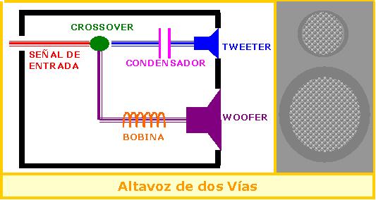 Felicidad en alta fidelidad (Hi-Fi Happiness) - Página 3 Altavoz_de_2_v%C3%ADas