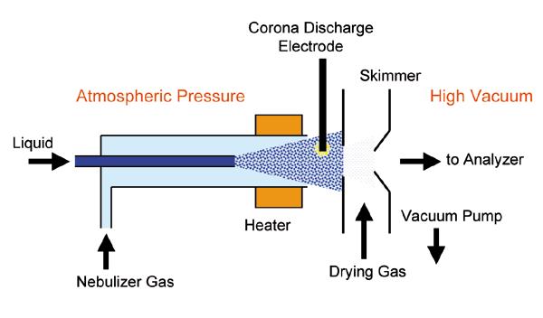 Atmospheric Pressure Chemical Ionization Wikipedia