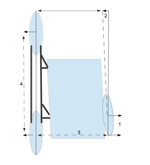 Fahrwerksgeometrie1 = Vorlauf2 = Vorspur3 = Spurweite4 = Radstand