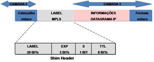 Ficheiro:Camadas do protocolo MPLS