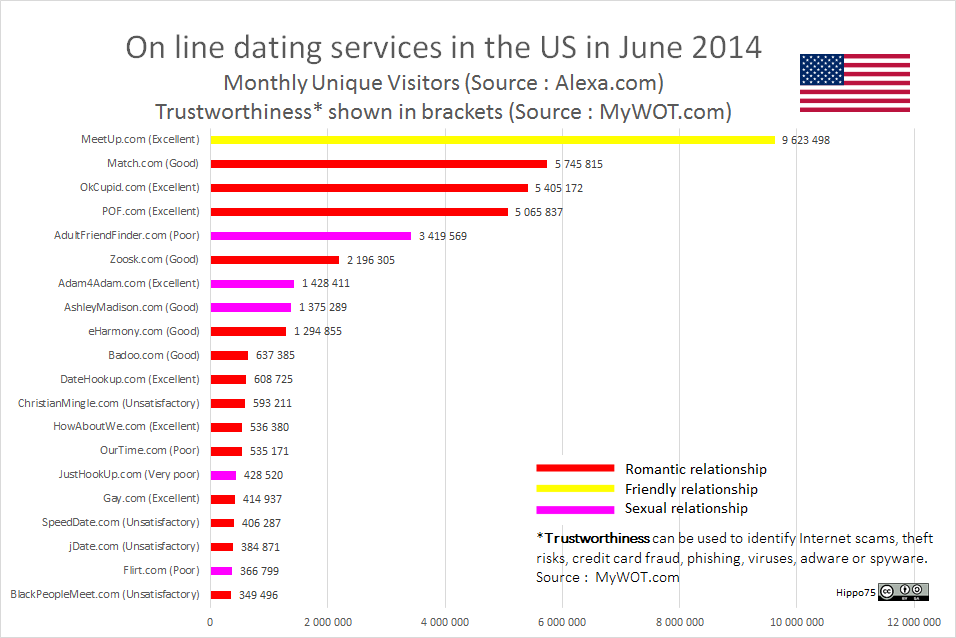 On line dating services in the US in June 2014Monthly Unique Visitors (Source : Alexa.com)Trustworthiness* shown in brackets (Source : MyWOT.com)